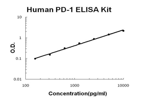 Human PD-1 ELISA Kit