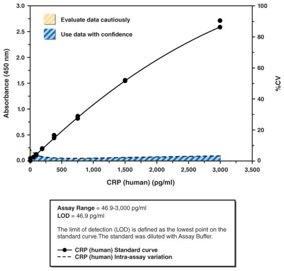 C-Reactive Protein (human) ELISA Kit