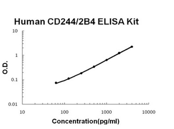 Human CD244 - 2B4 ELISA Kit