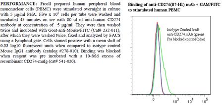 Anti-CD274 [B7-H1] (human), clone ANC6H1, preservative free