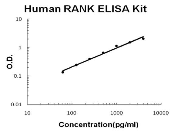 Human RANK ELISA Kit