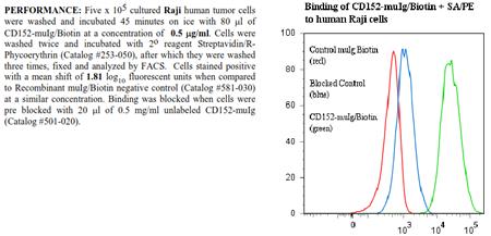 CD152 [CTLA-4] -muIg Fusion Protein, (human), Biotin conjugated