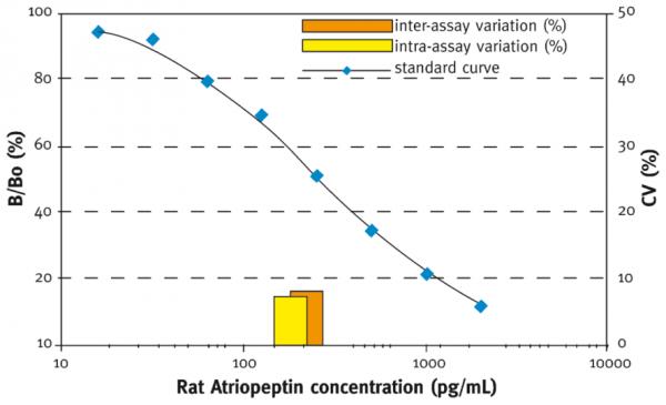 Atriopeptin (rat) EIA Kit