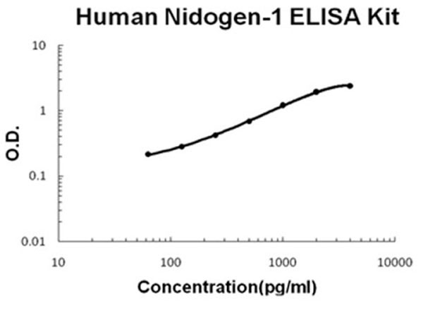 Human Entactin - NID-1 ELISA Kit