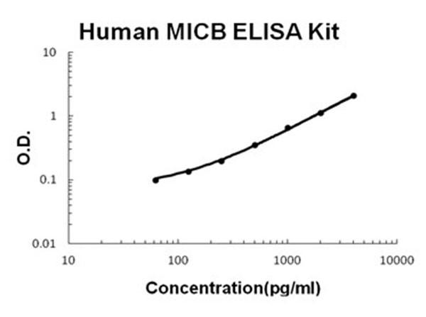 Human MICB ELISA Kit