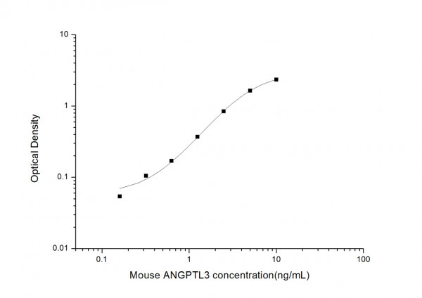 Mouse ANGPTL3 (Angiopoietin Like Protein 3) ELISA Kit