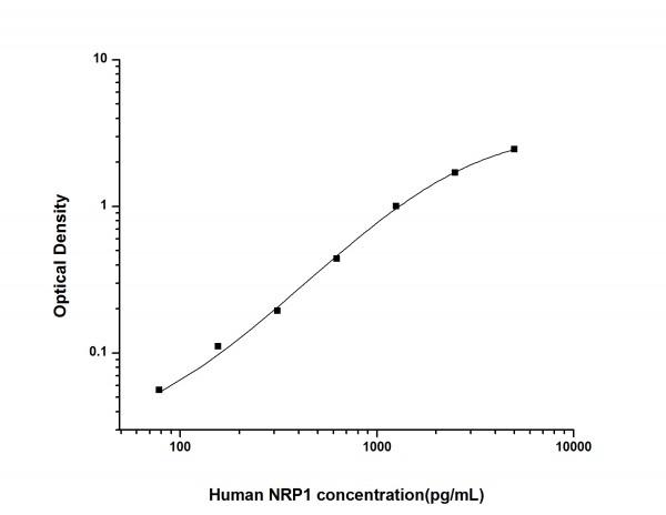 Human NRP1 (Neuropilin 1) ELISA Kit