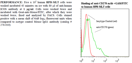 Anti-CD278 [ICOS] (human), clone ANC6C6