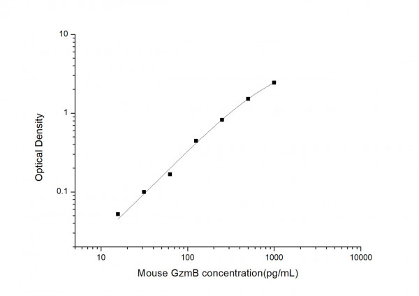 Mouse Gzms-B (granzyme B) ELISA Kit