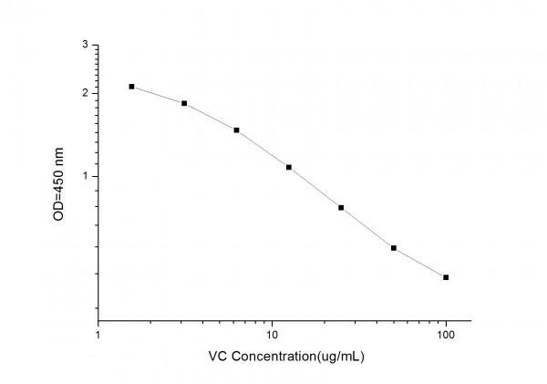 VC (Vitamin C) ELISA Kit