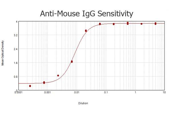 Anti-Mouse IgG (H&L) [Goat] (Min X Human serum proteins) Peroxidase conjugated