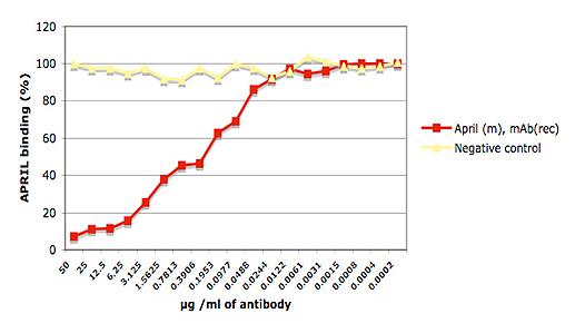 Anti-APRIL (mouse), mAb (rec.), clone Apry-1-1, Biotin conjugated (blocking)