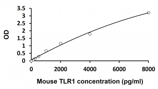 Mouse TLR1 ELISA Kit