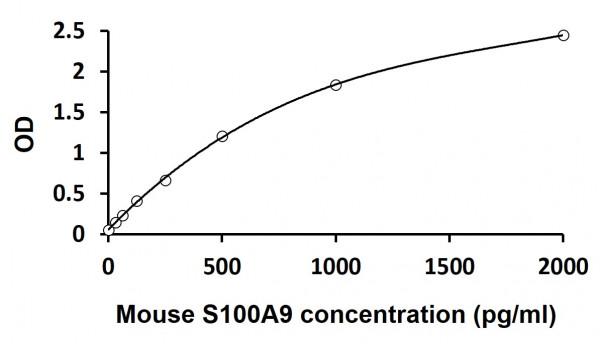Mouse S100A9 ELISA Kit