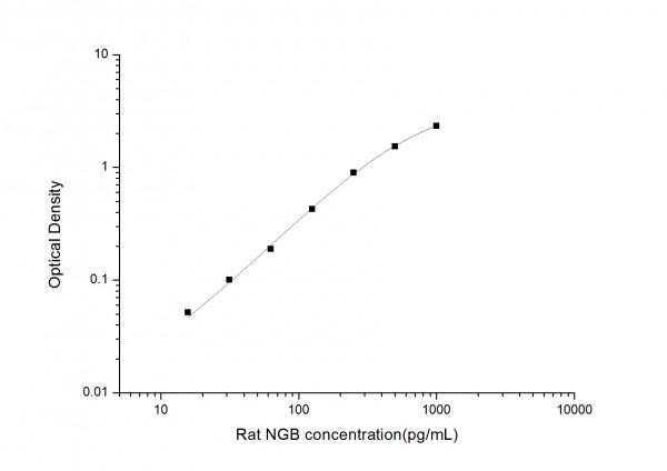Rat NGB (Neuroglobin) ELISA Kit