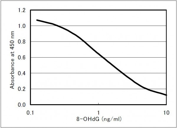 8-OHdG Check ELISA Kit (High Sensitivity)