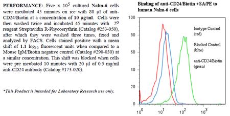 Anti-CD24 (human), clone BA-1, Biotin conjugated