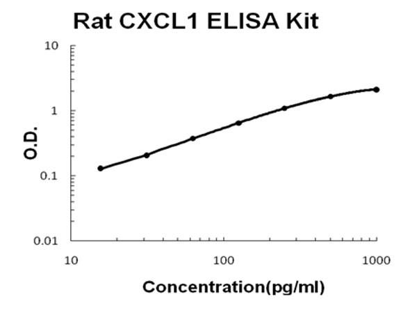 Rat CXCL1 ELISA Kit