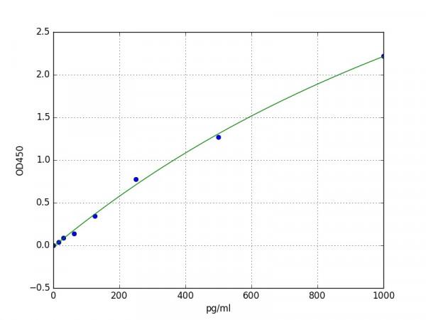 Porcine bFGF / FGF2 / Basic Fibroblast Growth Factor ELISA Kit