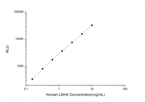 Human LDHA (Lactate Dehydrogenase A) CLIA Kit