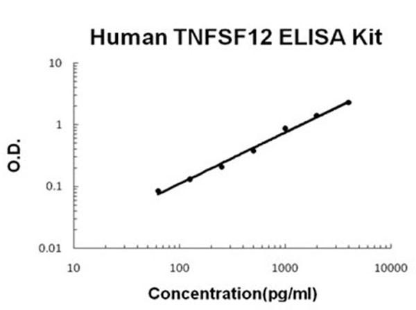 Human TNFSF12 ELISA Kit