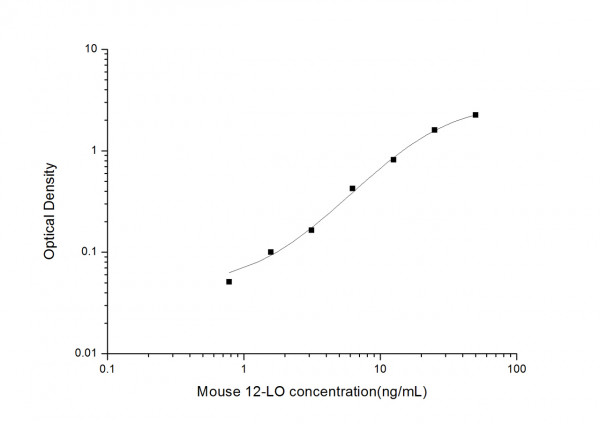 Mouse 12-LO (Arachidonate 12-Lipoxygenase) ELISA Kit