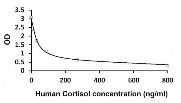 Human Cortisol ELISA Kit