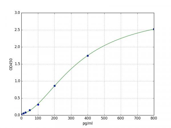 Porcine ET-1 / Endothelin 1 ELISA Kit