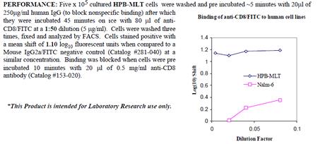 Anti-CD8 (human), clone UCHT4, FITC conjugated